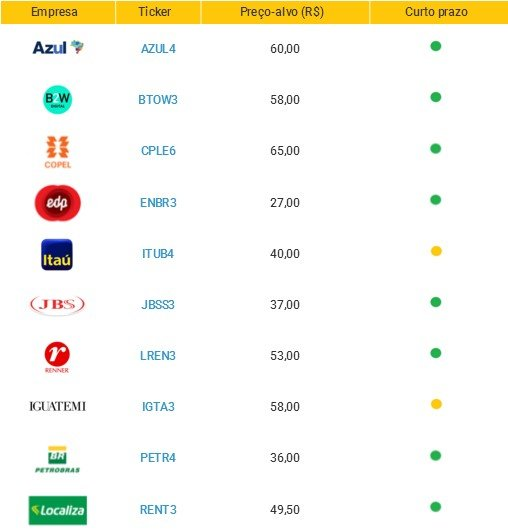 Carteira de ações xp investimentos setembro.jpg