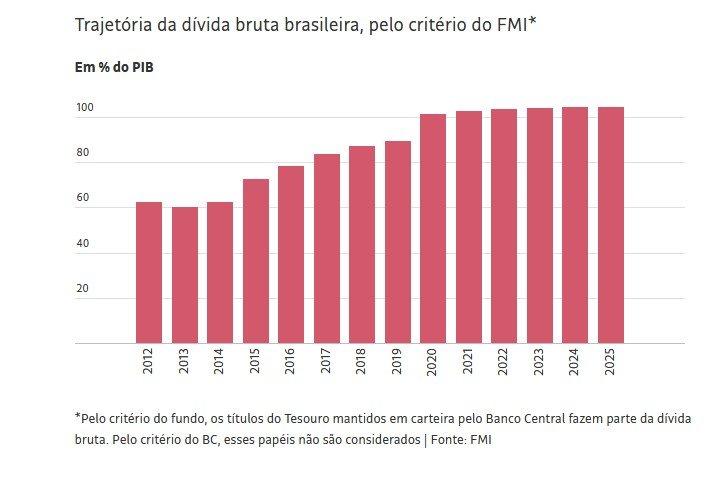 PIB brasileiro pelo FMI 1