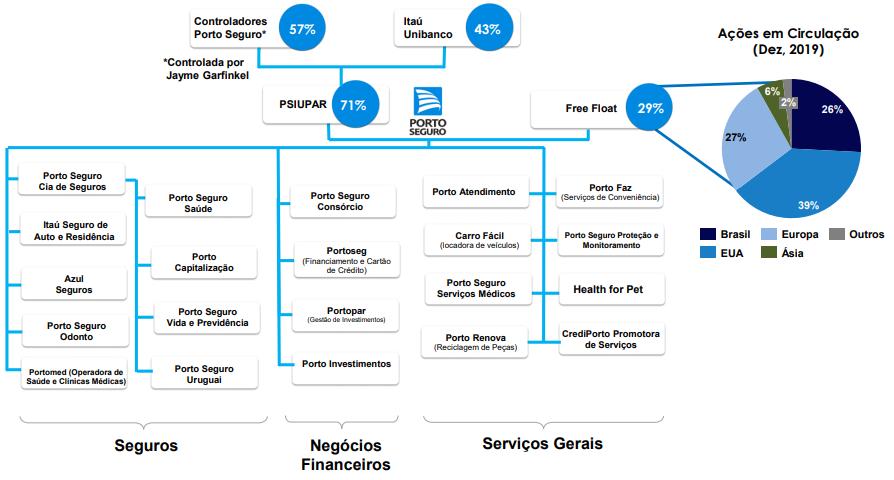 grafico estrutura societaria porto seguro