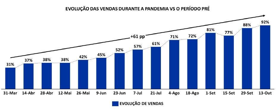 Evolucao das vendas durante a pandemia