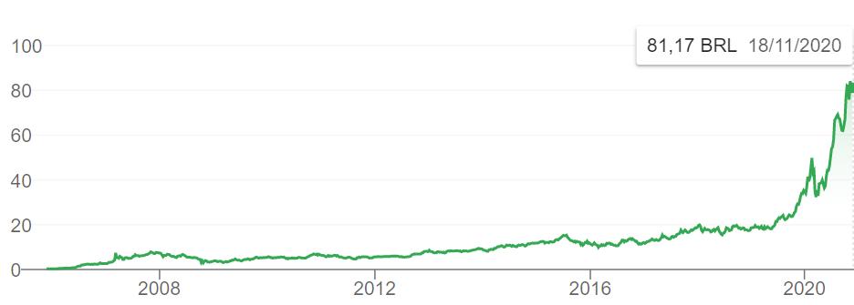 Fonte Google Gráfico cotação WEG