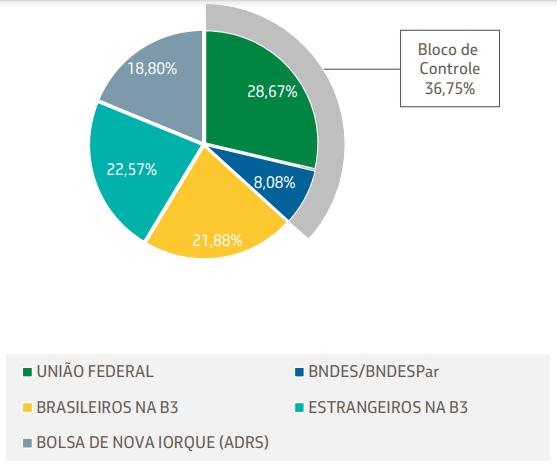 Fonte RI Petrobras 1