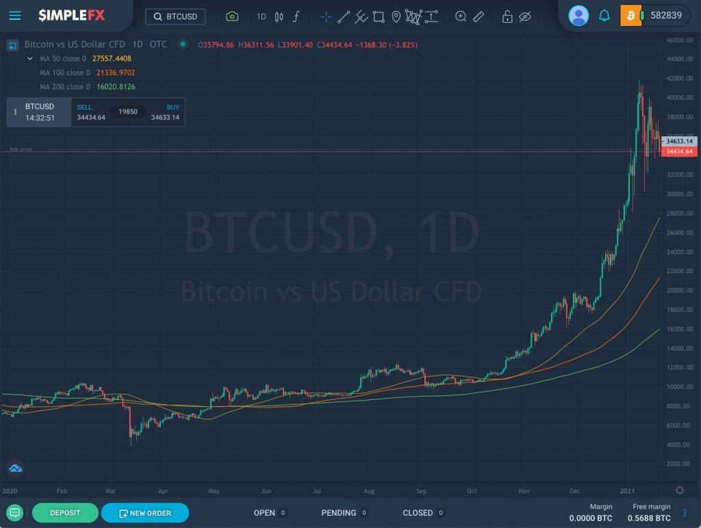 Bitcoin since January 2020