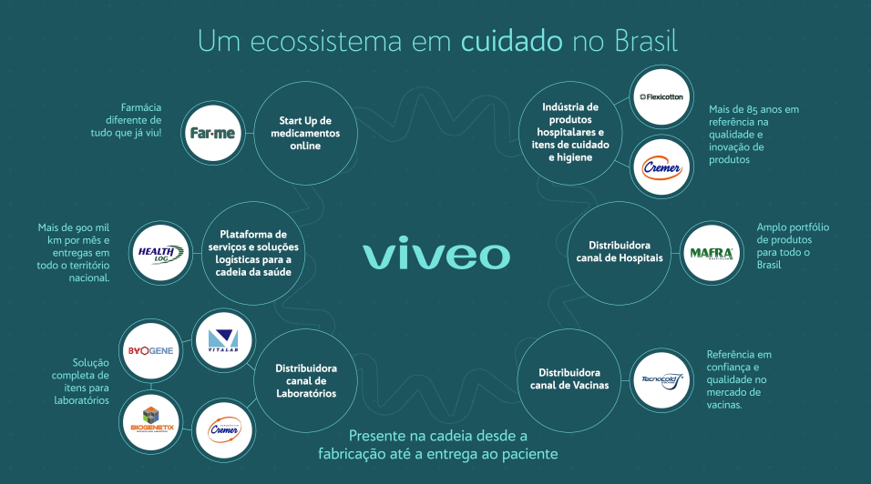 IPO Viveo