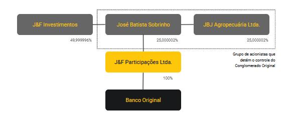 Organograma Banco Original