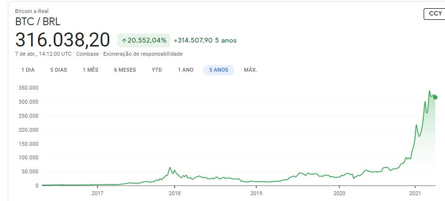 Precos cotacao em tempo real e noticias sobre Bitcoin BTC Google Finance e mais 8 paginas Pessoal — Microsoft Edge 07 04 2021 11 12 58