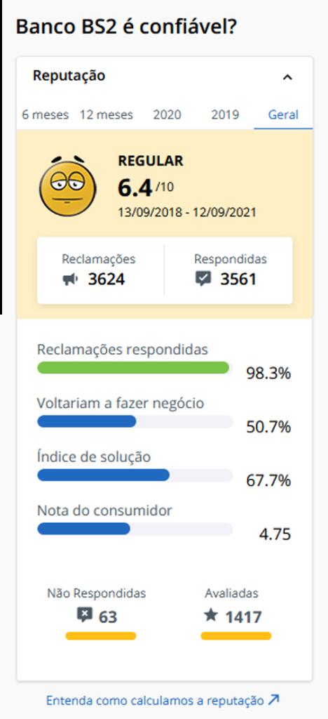 Banco BS2 Reclame Aqui 12 09 21